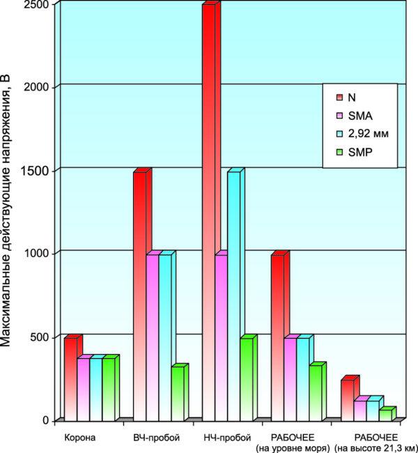 Максимальные действующие напряжения короны, ВЧ- и НЧ-пробоя, а также рабочее напряжение на уровне моря и на высоте 21,3 км для соединителей типов N, SMA, 2,92 мм и SMP