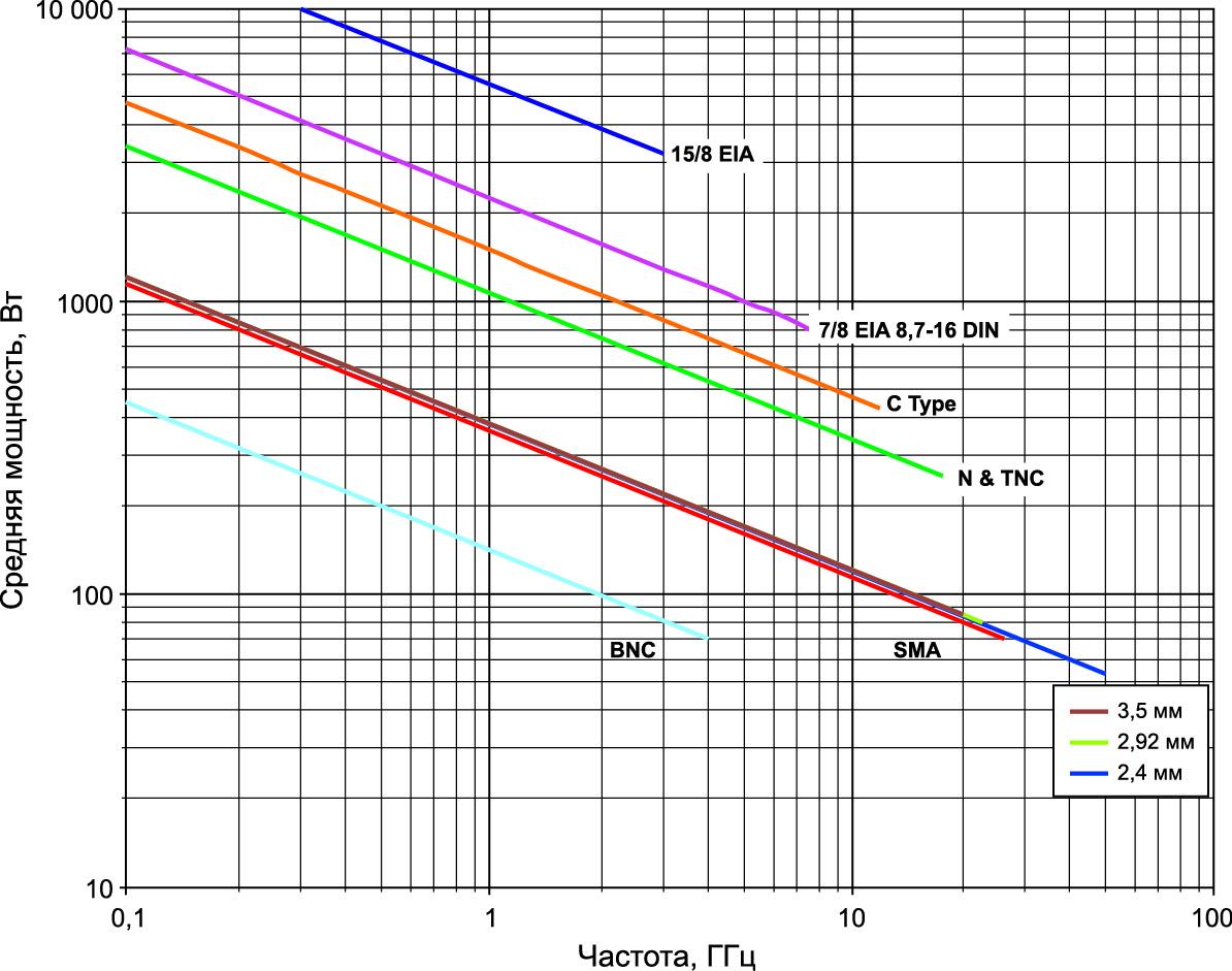 Рис. 5. Частотная зависимость средней пропускаемой мощности радиочастотных соединителей разных типов