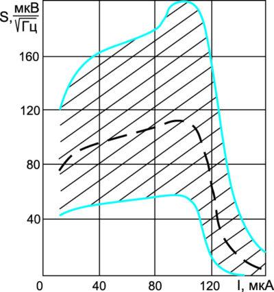 Область изменения спектральной плотности напряжения диода 2Г401В в зависимости от постоянного рабочего тока