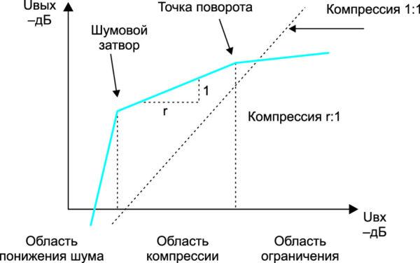 Передаточные характеристики схем на базе ИМС SSM2166