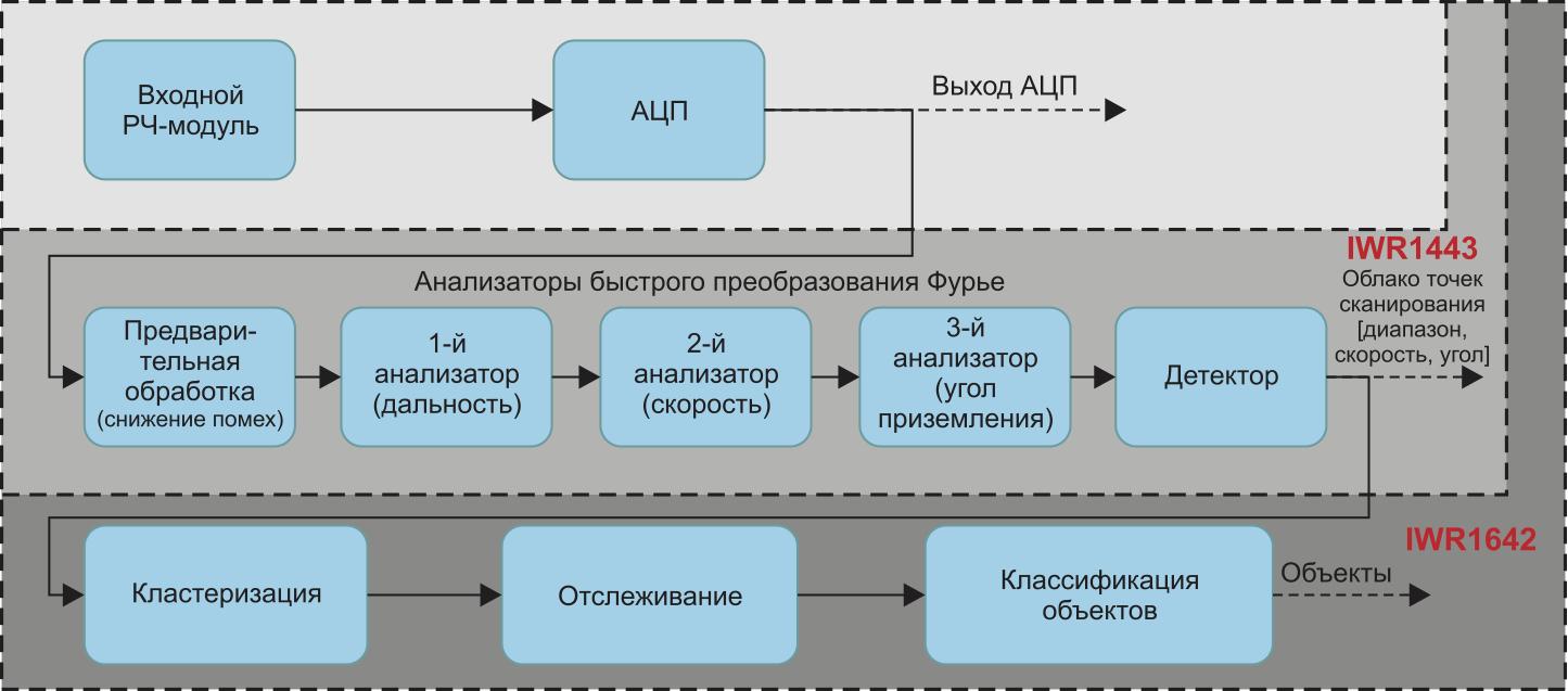 Обработка сигнала миллиметрового диапазона