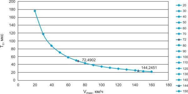 Зависимость максимальной измеряемой скорости от общего периода/длительности ЛЧМ
