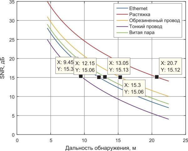Экстраполяция дальности обнаружения по типам проводов