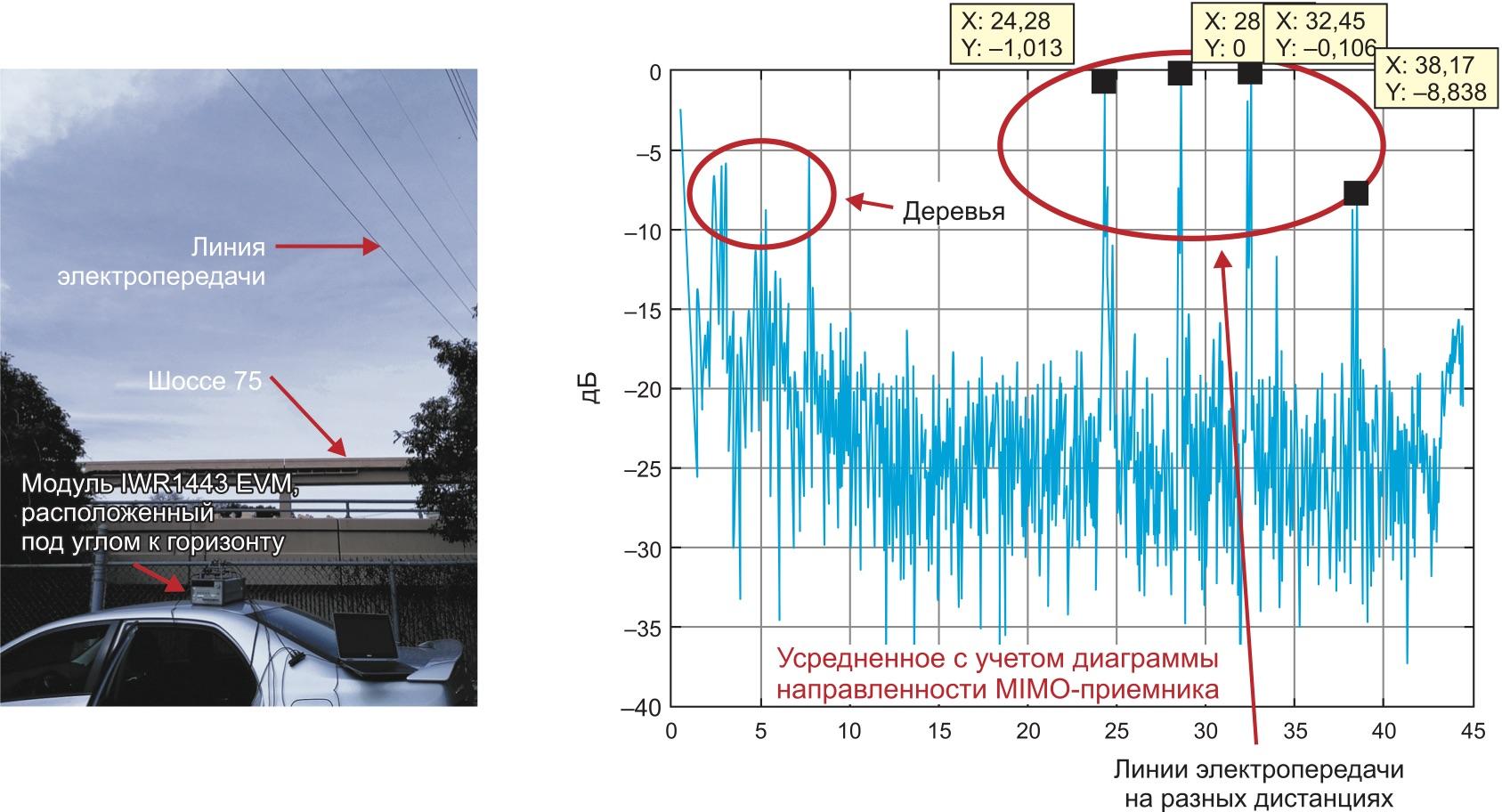 Обнаружение линий электропередачи в реальных условиях с помощью оценочного модуля IWR1443
