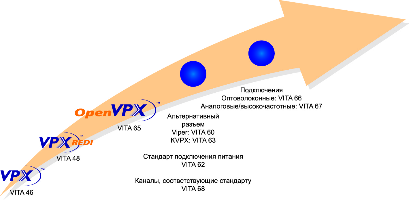 Как шло развитие стандарта VPX