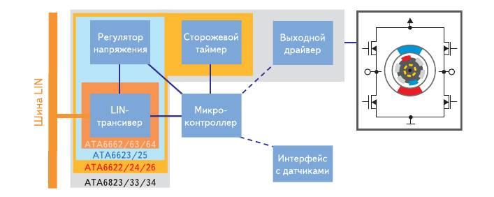 Рис. 3. Сводная диаграмма периферийных LIN микросхем