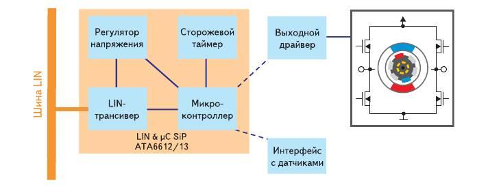 Рис. 4. Структурная схема ATA6612/13