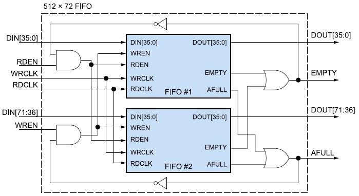 Структура элемента FIFO-памяти с организацией 512×72 разряда