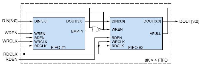 Схема каскадного соединения двух элементов FIFO-памяти