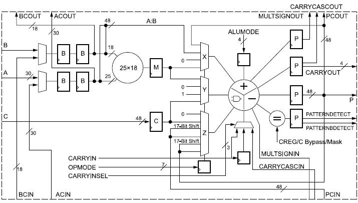Схема аппаратной секции ЦОС DSP48E