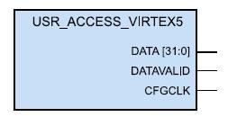 Образ компонента, формируемого с помощью шаблона  Config Data Access