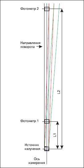 Измерение углового распределения для силы света светодиода