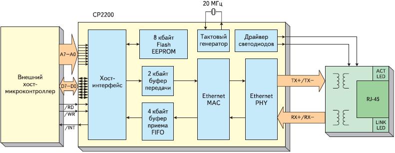 Рис. 1. Структурная схема CP2200