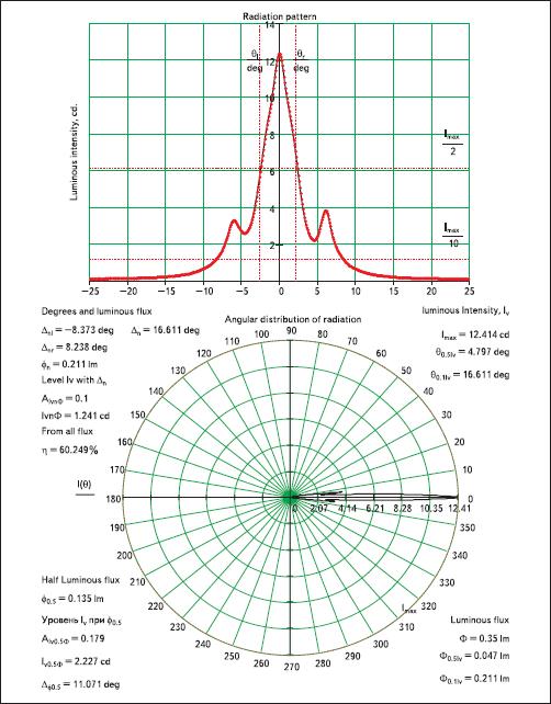 Измерение светотехнических характеристик светодиода Toyda Gosei в опытных условиях