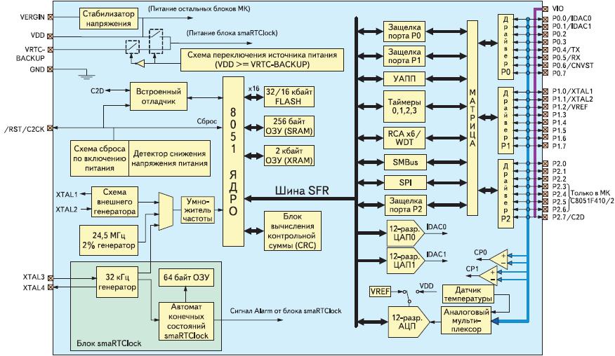 Рис. 4. Структурная схема МК семейства C8051F41x