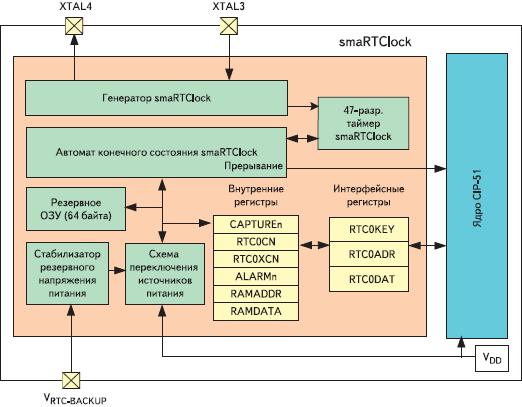 Рис. 5. Структурная схема модуля smaRTClock