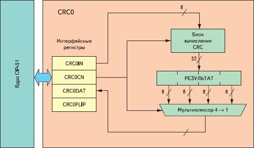 Рис. 6. Структурная схема модуля CRC0