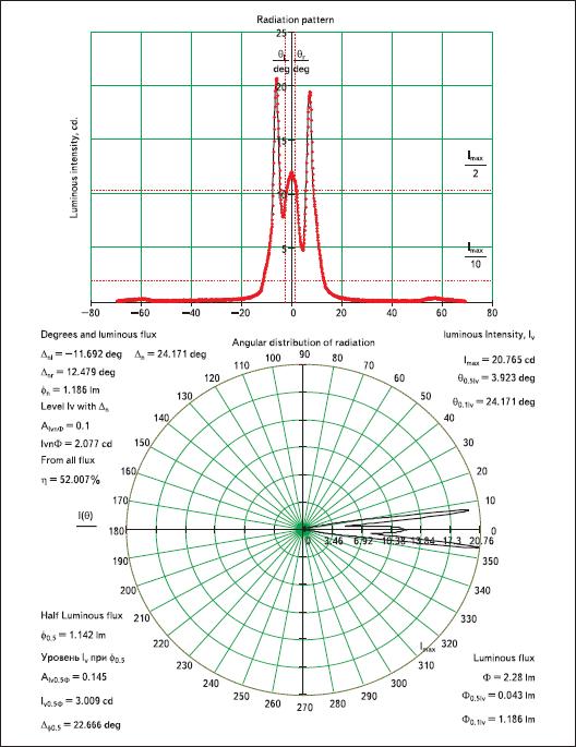 Характеристики светодиода типа LC503NPG1-15Q, полученные в лаборатории