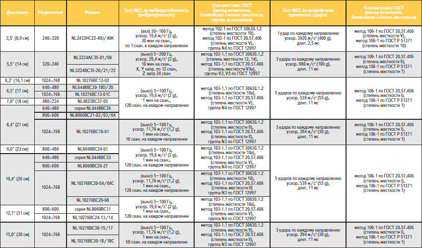 Основные механические испытания TFT-модулей NEC промышленного применения