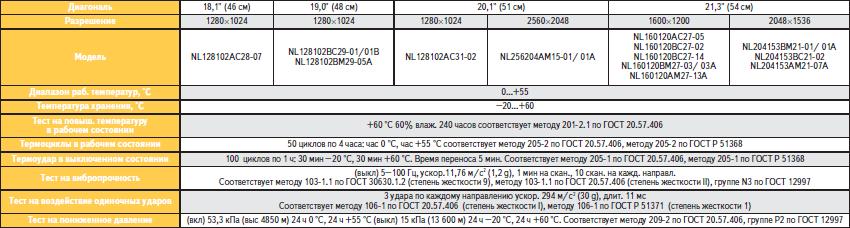Основные испытания TFT-модулей высокого разрешения NEC