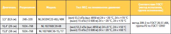 Испытания TFT-модулей NEC промышленного применения на пониженное давление