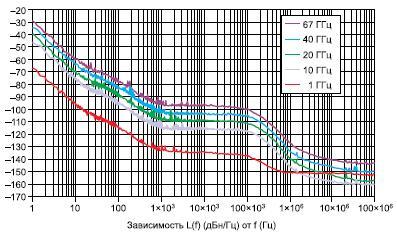 График зависимости фазового шума отчастоты несущей