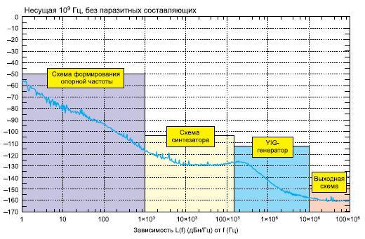 Источники ФШ внутри генератора