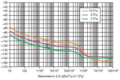 Остаточный ФШ генератора представляет собой полный ФШ устройства