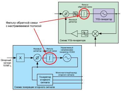 Настройка полосы интегратора/фильтра ФАПЧ