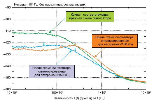 Оптимизация полосы YIG-генератора