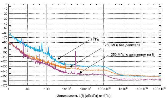 Снижение фазового шума засчет применения делителей частоты