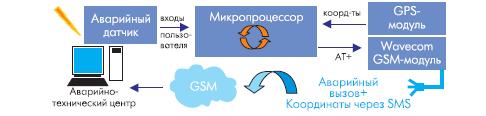 Стандартная структурная схема системы автомобильной навигации GSM/GPS