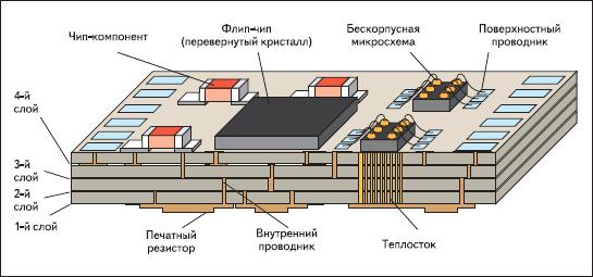 Структура керамической подложки, изготовленной по методу низкотемпературного обжига