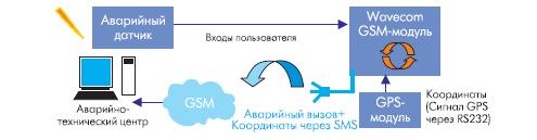 Схема системы автомобильной навигации с использованием встроенного приложения