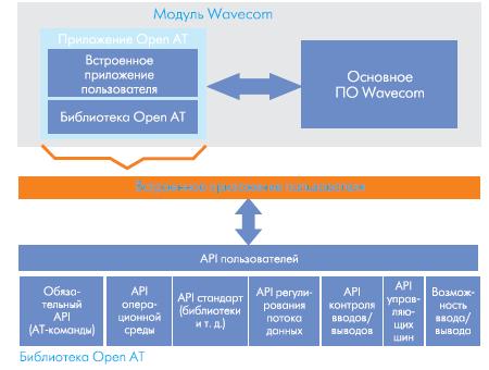 Структурная схема разработки прикладных программ с помощью OPEN AT