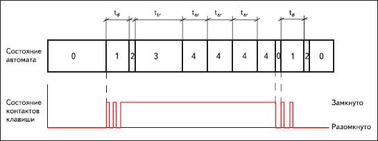 Временная диаграмма работы автомата