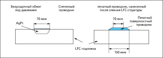 Поперечное сечение LFC-подложки