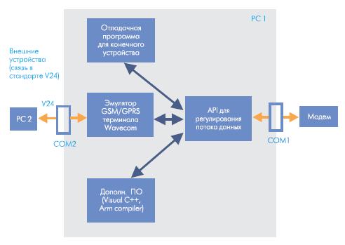 Структурная схема средств разработки приложений пользователя