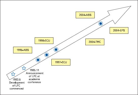 Развитие и коммерциализация автомобильных модулей на основе LFC-подложек