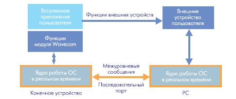 Структурная схема отладки приложений пользователя