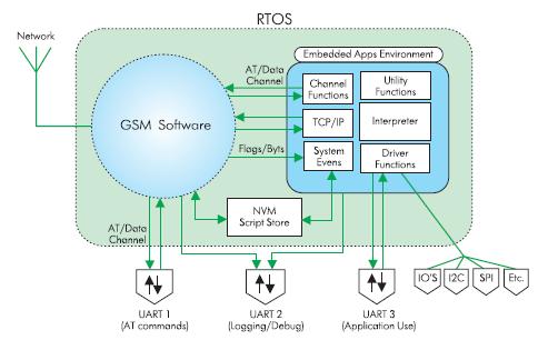 Структурная схема ПО модуля GR47 Sony Ericsson