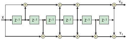 Рис. 7. Схема сверточного кодера (K=7); скорость кодирования равна 1/2