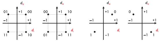 Рис. 8. Возможные типы сигнальных созвездий при модуляциях QPSK и BPSK