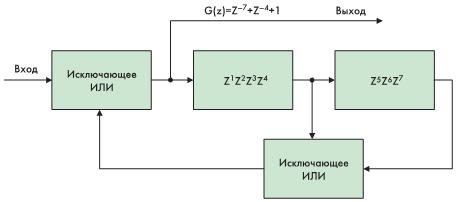 Рис. 9. Шифратор данных