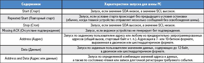 Таблица 1. Примеры условий последовательного запуска