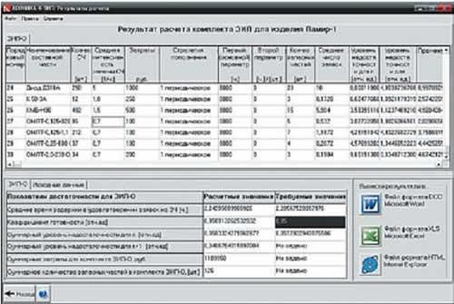 АСОНИКА-К-ЗИП: результаты решения «прямой задачи оптимизации» запасов в комплекте ЗИП-О изделия «Памир-1»