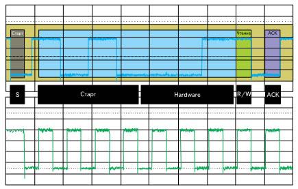 Осциллограмма адресации и сигналы в цепях SDA и SCL