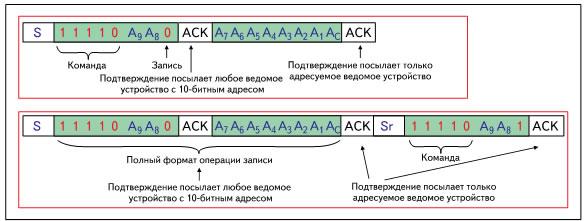 Диаграммы адресации записи (верхняя) и чтения (нижняя) для 10‑битного формата адресации шины I2C