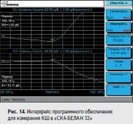 Интерфейс программного обеспечения для измерения КШ в «СК4-БЕЛАН 32»