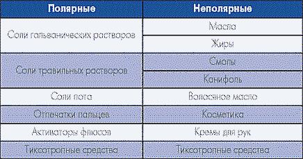 Таблица. Типы загрязнений